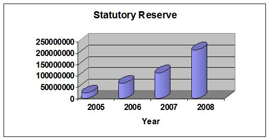 STATUTORY RESERVE