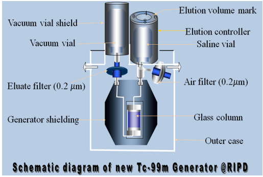Schematic diagram of Tc-99m generator