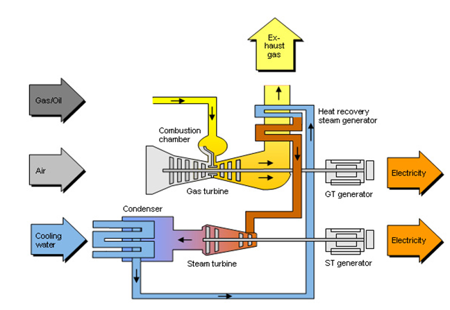 Schematic representation of a combined cycle power plant.