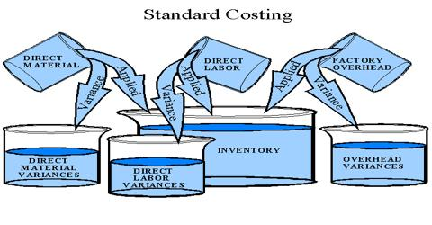 Standard Costs and the Balanced Scorecard
