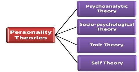 theories on corporate personality real or Personal development  enabling real personal growth and change  personality theories and types - jung, myers briggs®, keirsey,.