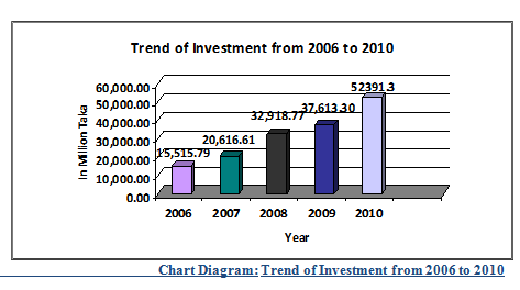 Trend of Investment from 2006 to 2010