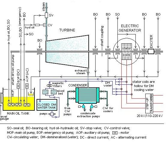 Turbine Generator System