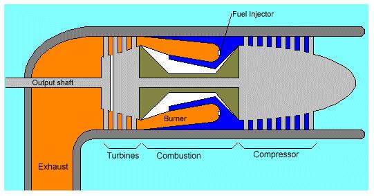 axial-flow gas turbine