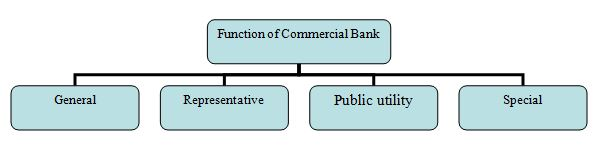 Function of Sonali bank as a commercial bank - Assignment Point