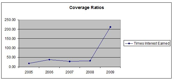 coverage ratio