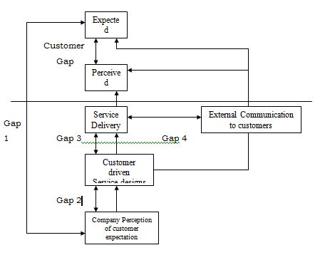 gap model of service quality