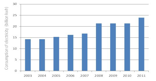 yearly electric power consumption