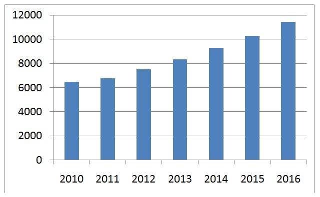 yearly increasing demand ( in MW )