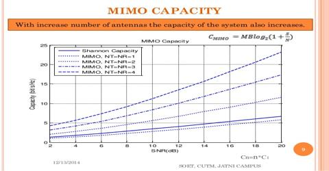 Assignment on Capacity of Mimo