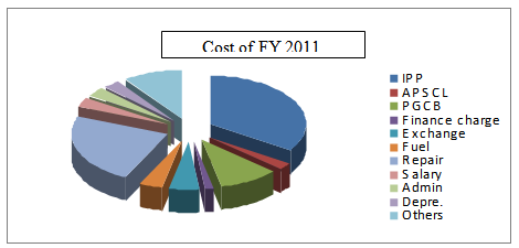 Electricity supply cost FY2011