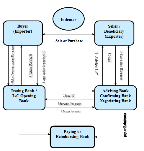 Functions of forex department in a bank