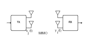 MIMO Communication system