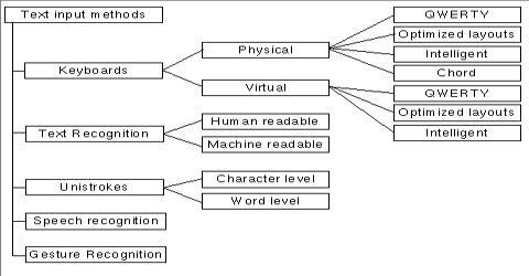 Alternative Methods of Input
