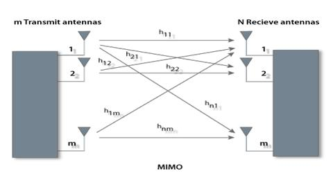 Alamouti Space Time Block Code for Mimo System