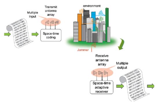 Multi-path Environment