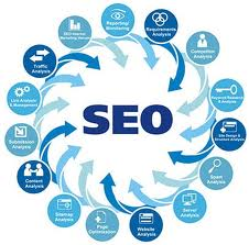 Search Engine Marketing Processes