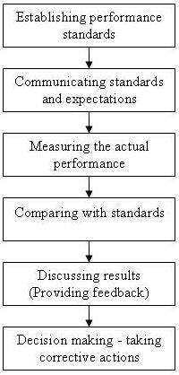 appraisal process