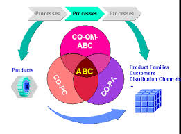 Definition of  ABC Costing