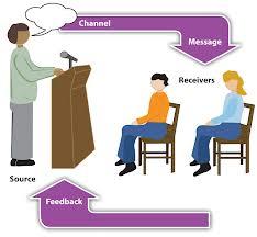 Berlos Model of Communication