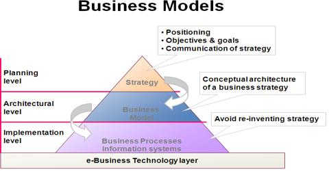Business Models and Strategies for the Internet