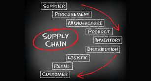 Definition of Supply Chain Management