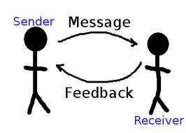 How to Communication Process