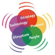 What is Strategic Change