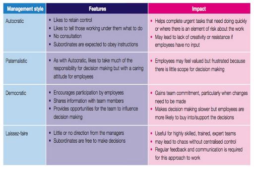 leadership styles of nestle International journal of leadership studies, vol 5 iss 3 bp, nestle, and leadership beyond top managers' traits or leadership styles to organizational.