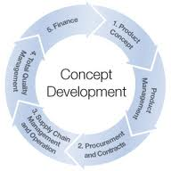 Development of Concept in Bangladesh