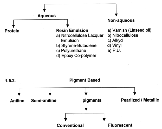 Flow chart of various types of finishing