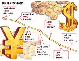 Meaning of Foreign Exchange Rates