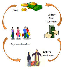 Merchandising and Marketing in Garment Sector