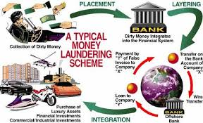 Money Laundering Prevention Act 2002