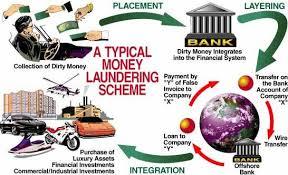 Money Laundering Prevention Act 2002