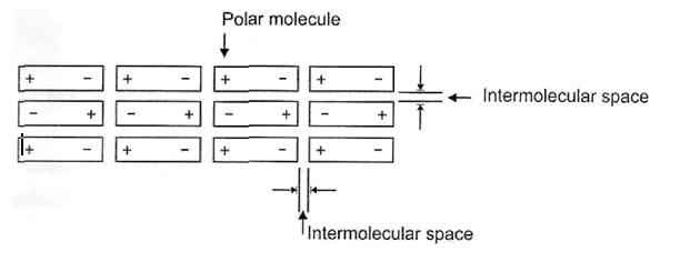 Polar melecule