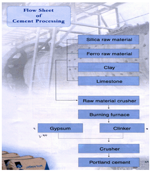 The flow chart of crown cement