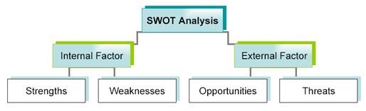 swot analysis on brac bank Bank of nova scotia or scotibank is analysed in terms of its segment, target group, positioning, swot analysis it also covers its competitors, usp and tagline.