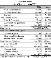 What is Meant by Balance Sheet?