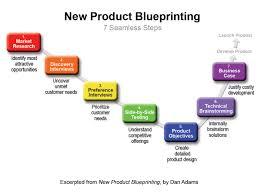 A Case Study on Blueprinting
