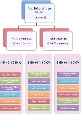 Board opf Directors