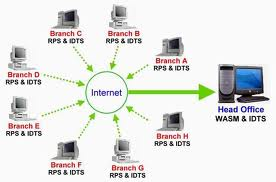 What is Meant by Branch Accounts?
