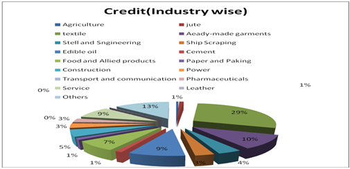 Credit industry wise as on 31st December 2010