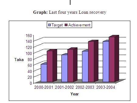 Credit Management of Rajshahi Krishi Unnayan Bank