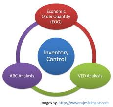 Inventory Control Assignment Point