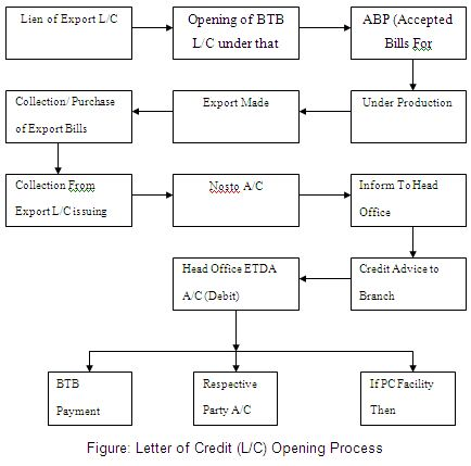 LC Opening flow chart in case of BTB