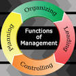Management Concepts – The Four Functions of Management