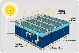 Organizations Engaged in Dissemination of PV Technology