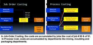What is the Mean by Process Costing?