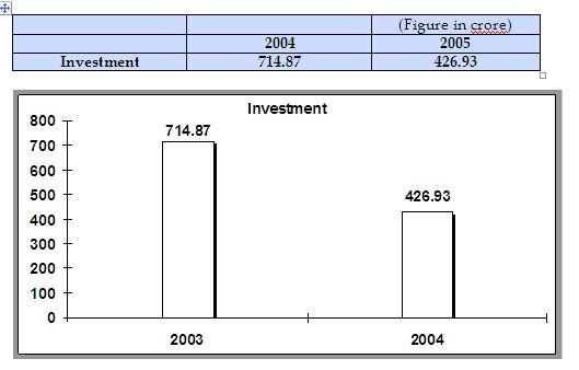 Performance of Analysis Shahjalal Islami Bank Limited
